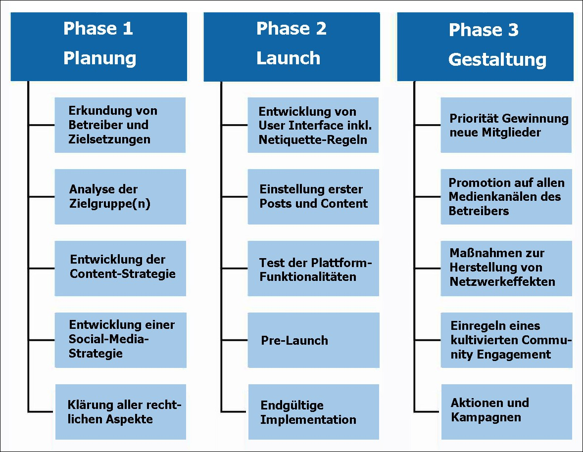 3-Phasen-Modell Community-Launch