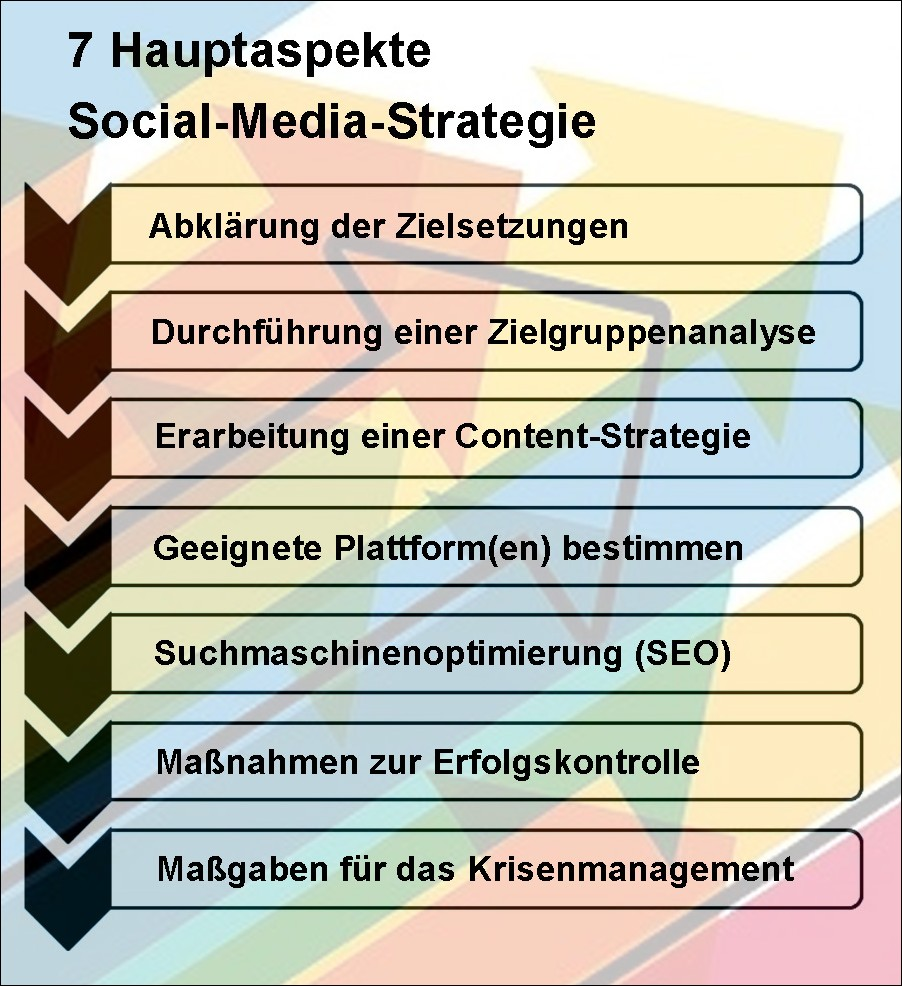 7 Hauptaspekte Social-Media-Strategie