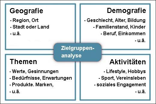 Kernaspekte der Analyse der Zielgruppe