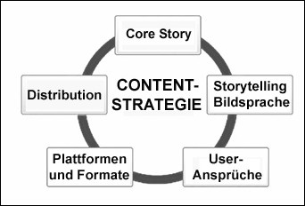 5 Elemente Content-Strategie