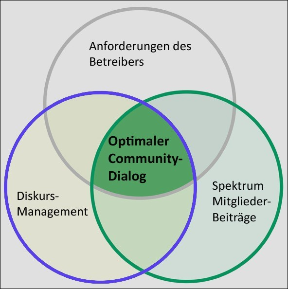 3 Komponenten von optimalem Dialog
